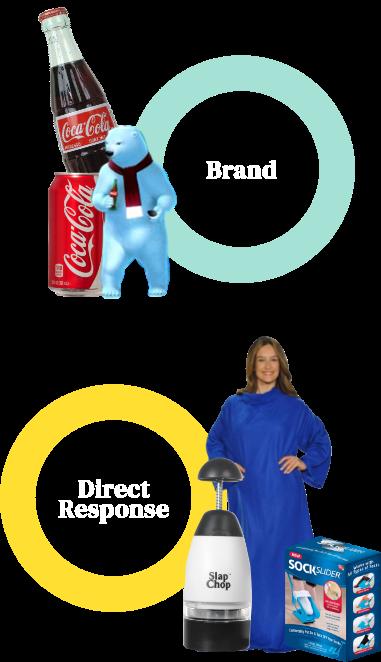Brand Performance 2