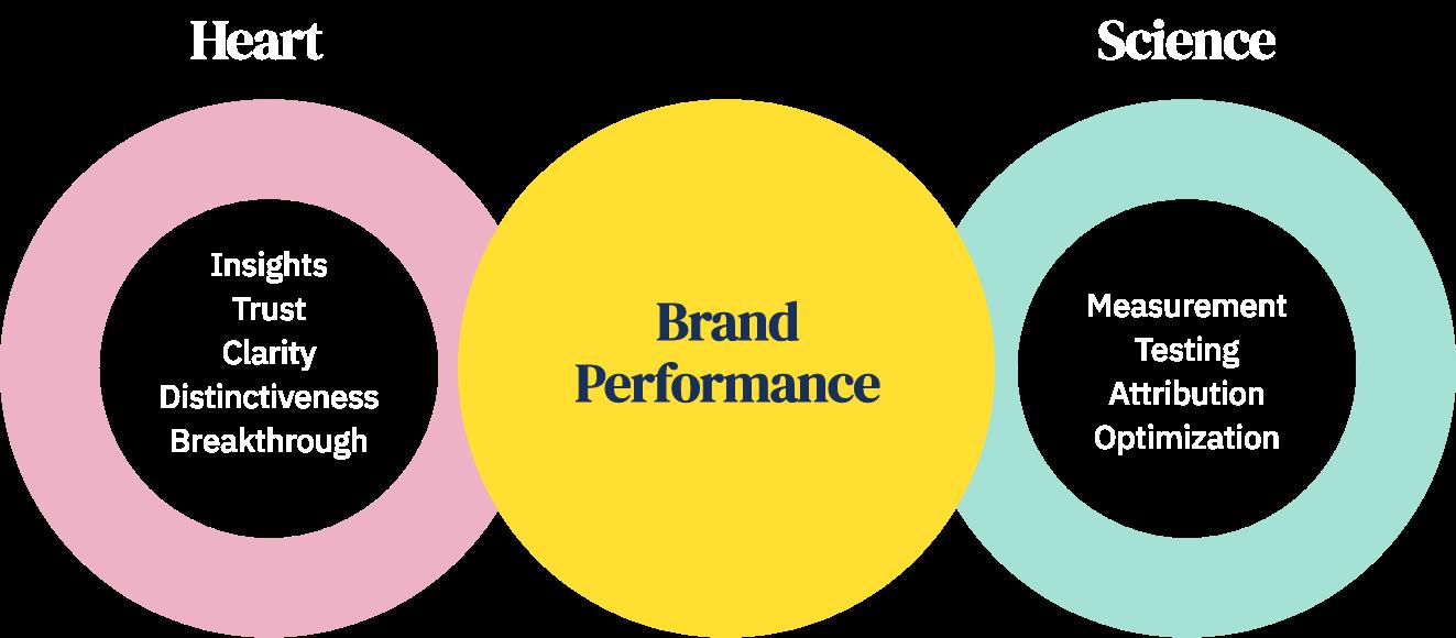 brand performance comparison heart vs. science